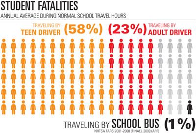 Student Fatalities